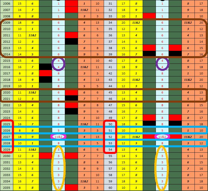 Gary Vaynerchuk, 365 Pin Code, Shadow Numerology, Strategic Numerology, Numerology, Advanced Numerology, Family Numerology, Relationship Numerology, Business Numerology, Personal Numerology, Professional Numerology, Lifestyle, Balance, Strategic Planning, Professional Numerology Services, Corporate People Risk Management