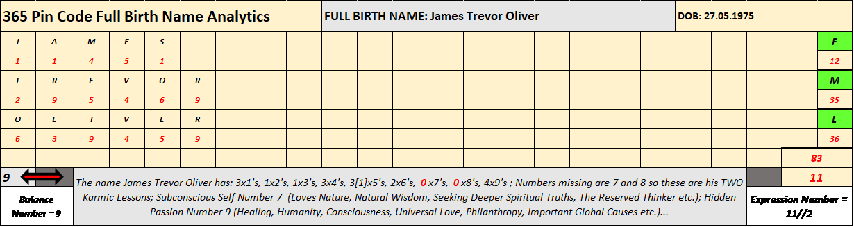 Jamie Oliver Numerology Case Study, 365 Pin Code, Applied Numerology, Shadow Numerology, Strategic Numerology, Numerology, Advanced Numerology, Family Numerology, Relationship Numerology, Business Numerology, Personal Numerology, Professional Numerology, Lifestyle, Balance, Strategic Planning, Professional Numerology Services, Corporate People Risk Management
