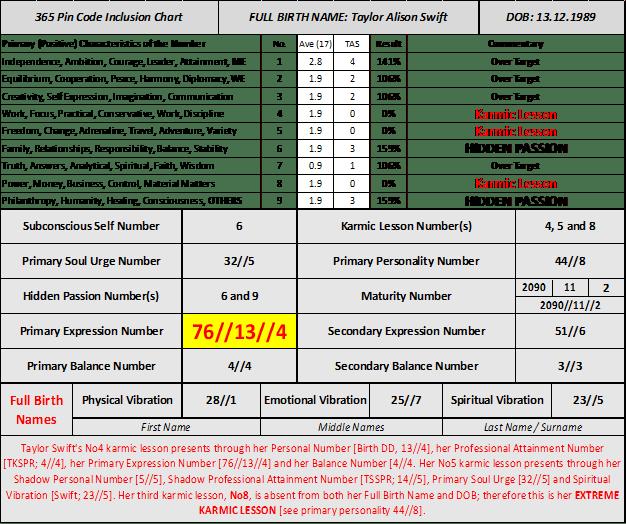 Numerology of Taylor Swift, 7 Life Path, Numerology Research, 365 Pin Code, Karmic Debt 13, Human Futurology, Human Futurist Research, Numerology for Women, Celebrity Numerology, Chris Styles, Suzanne Styles